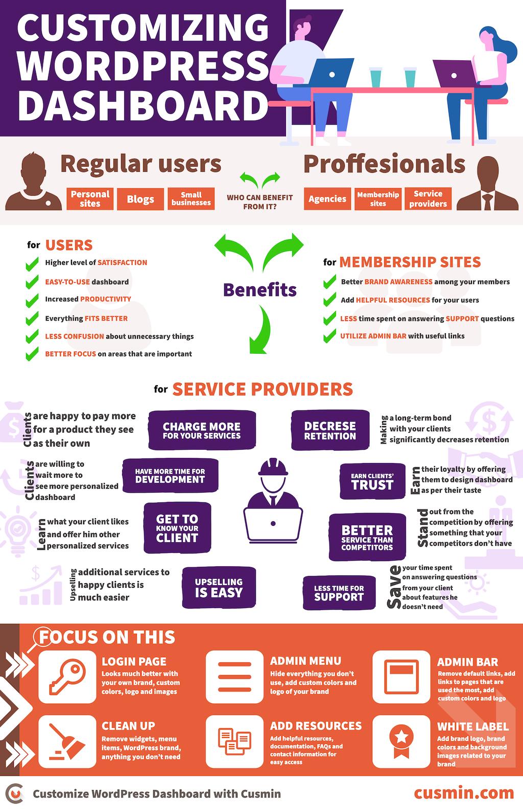 Customizing WordPress Dashboard - Illustration