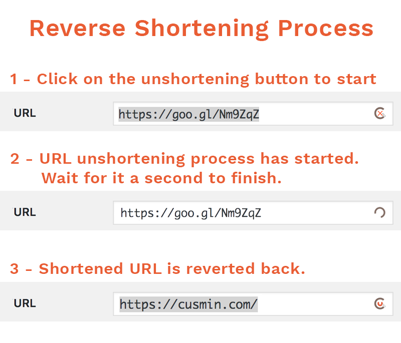 Cusmin URL un-shortening process, three steps: locate the shortened field, click to un-shorten URL and wait, URL is reverted back to original version.